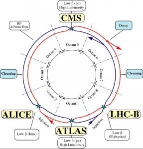 Los haces en el LHC