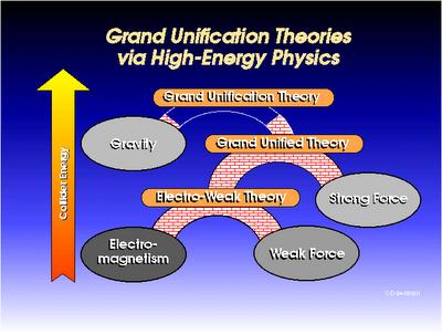 Teoría de la Gran Unificación