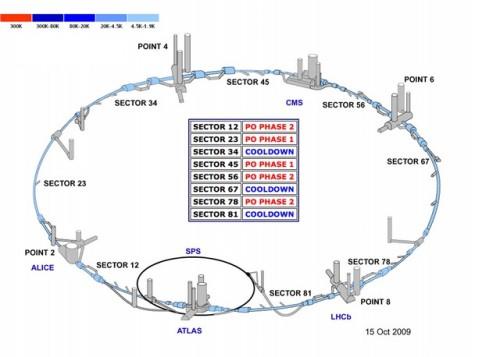 ESTADO DE ENFRIAMIENTO  DEL LHC AL 15 DE OCTUBRE 2009