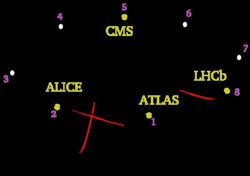 Sectores LHC y Aceleradores excitadores