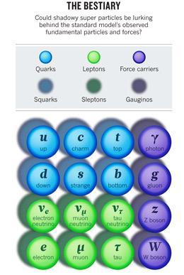 """""""Bestiario de partículas"""" las partÍculas en sombra son las superpatículas: TOMADO  Del FERMILAB"""